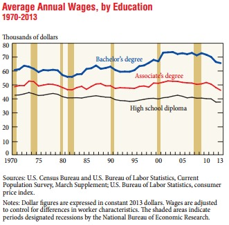 Average annual wages, by education level