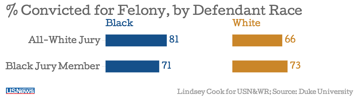 White juries more likely to convict black defendant.