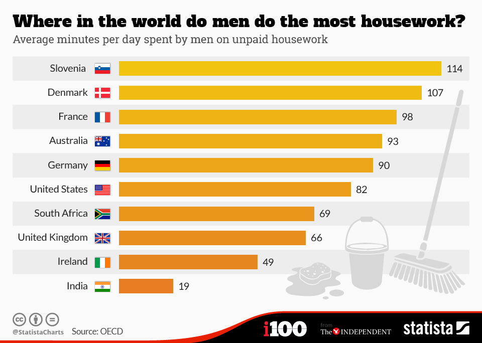 Chart Comparing Time Spent on Housework