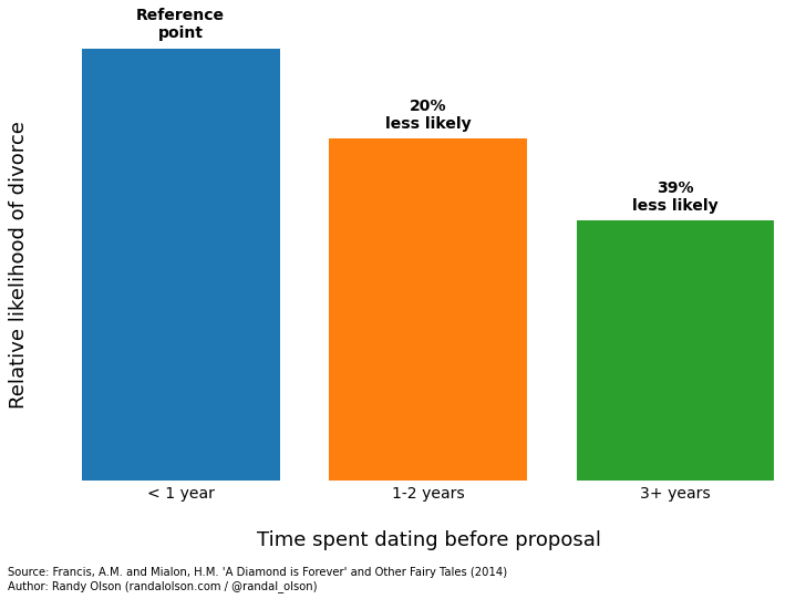 Time spent dating before proposal in relation to divorce risk