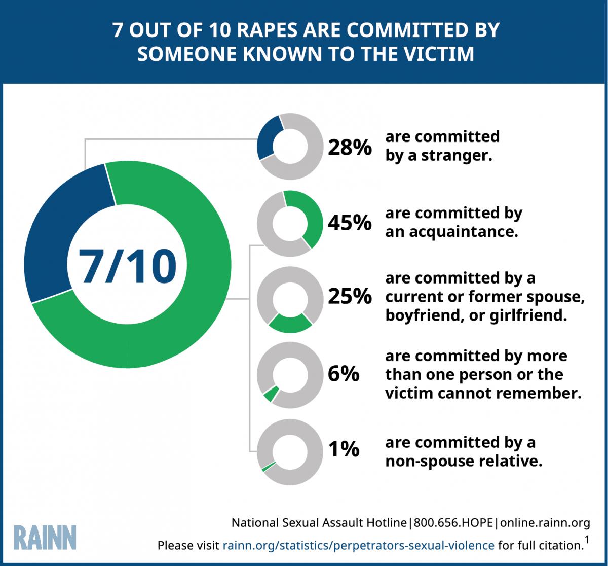 RAINN rape stats