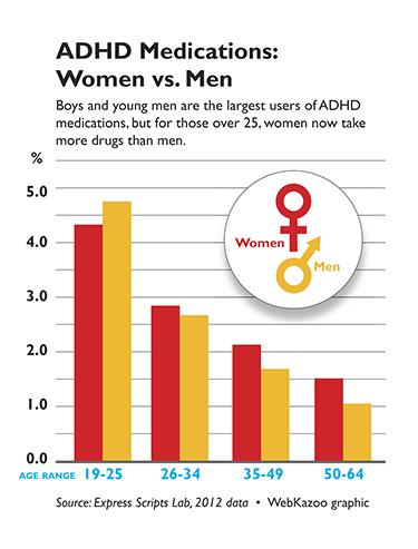 ADHD Meds Usage 2012