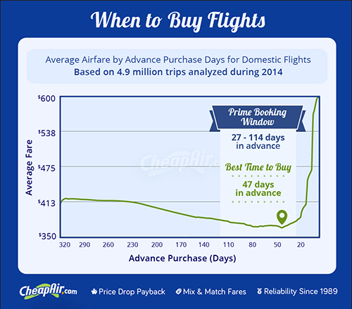 When You Should Buy Holiday Plane Tickets - ATTN: