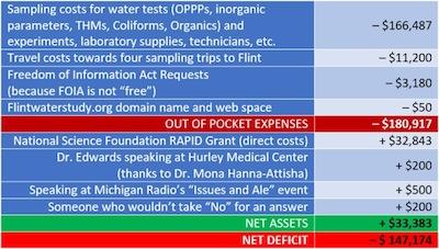 Flint Water Study cost analysis