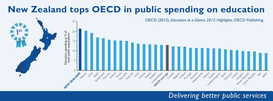 New Zealand tops OECD in education spending