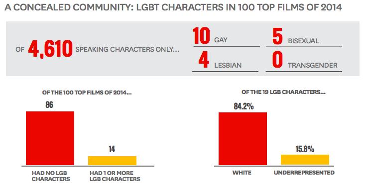 Hollywood LGBT