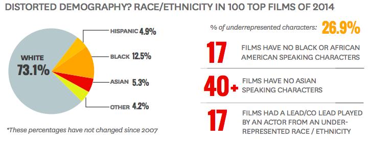 Hollywood Race