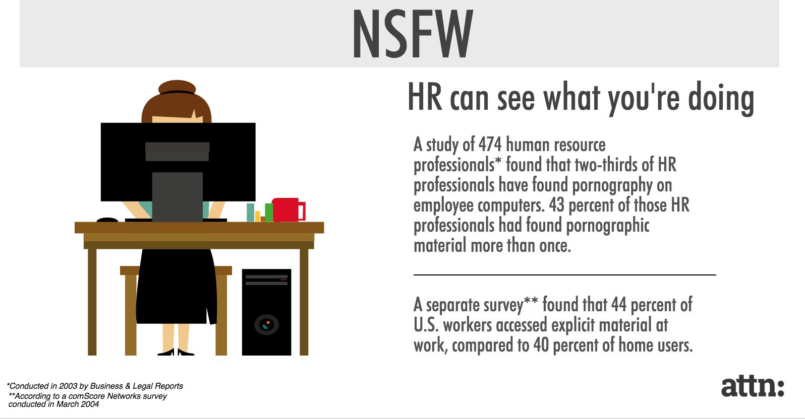 Human resources pornography statistics