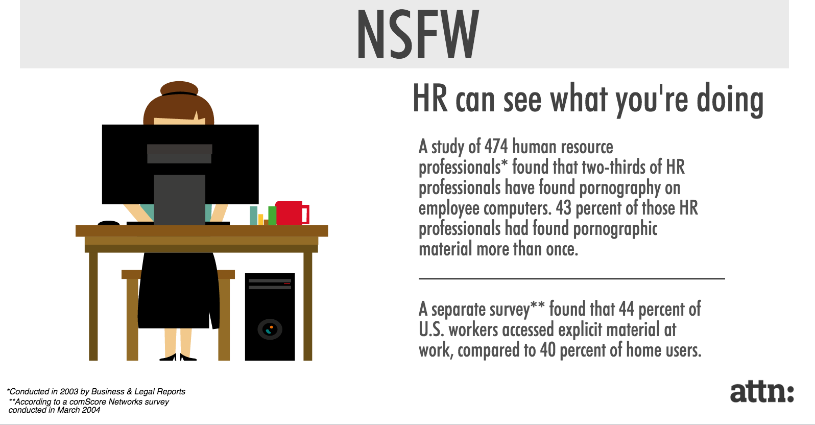 Human resources pornography statistics