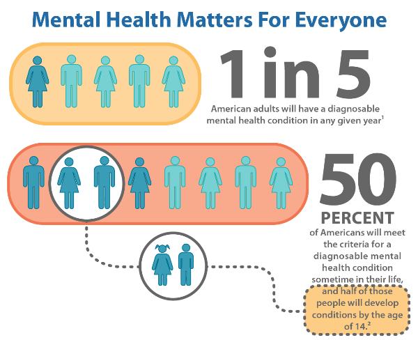 Mental Health American of the Heartland
