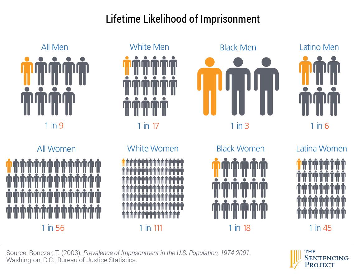 Lifetime Likelihood of Incarceration