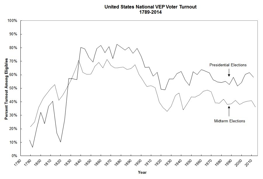 Map Reveals The Problem With Voter Turnout In America ATTN - Election turn out us map