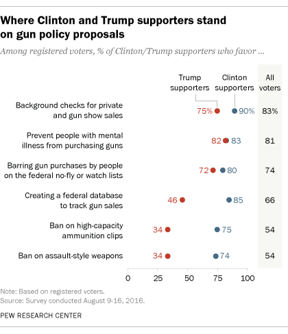 """""""Where Clinton and Trump supporters stand on gun policy proposals."""""""