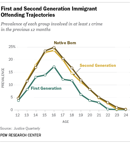 Pew research immigrant crimes