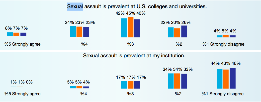Inside Higher Ed College Presidents Survey