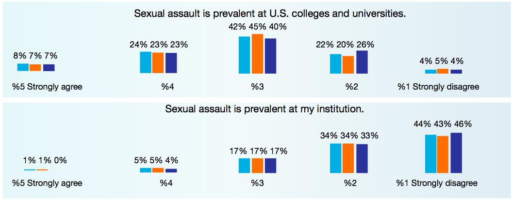 Inside Higher Ed Sexual Assault