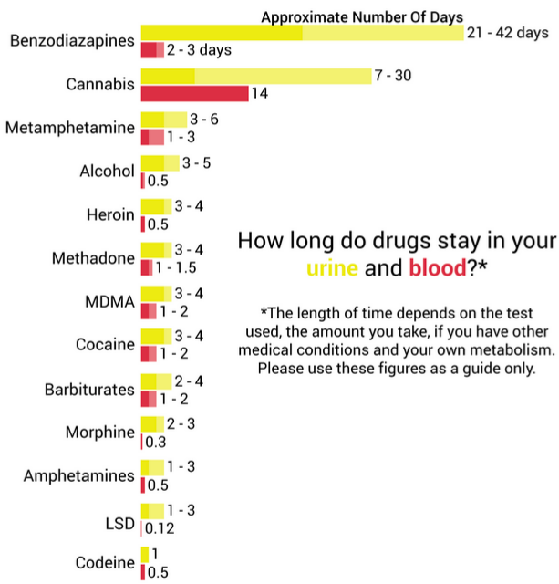 How long does viagra stay in your blood