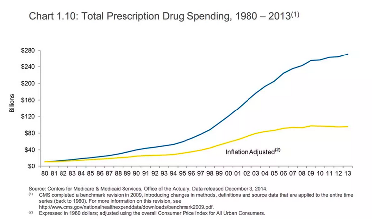 Prescription drug prices are increasing out of pace with inflation