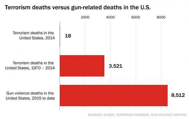 Gun deaths and terrorism deaths compared