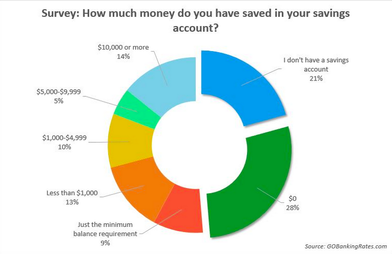 The state of American's savings accounts