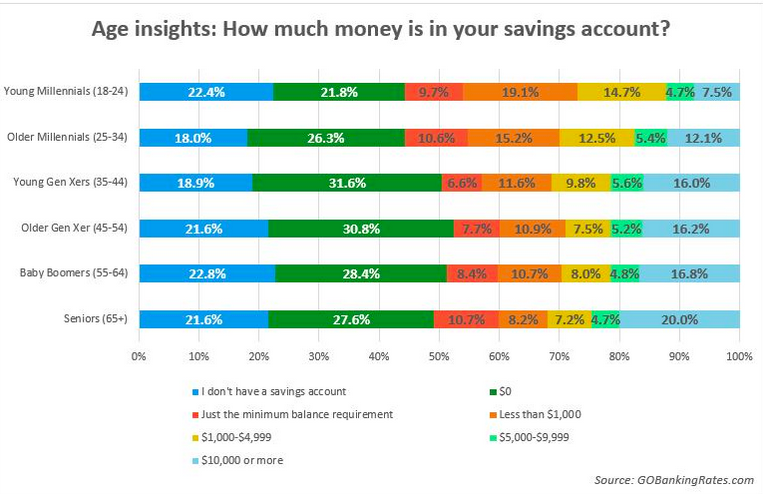 Americans' savings account by age