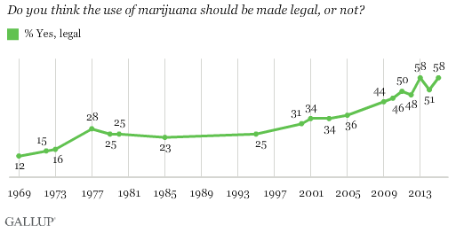Americans' support for legalized marijuana