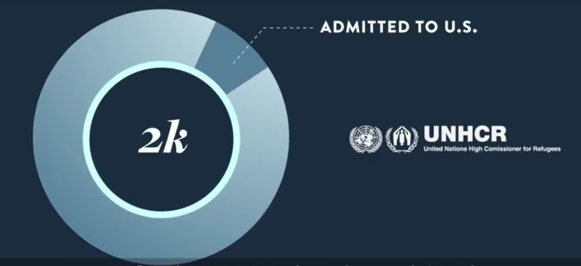 Number of Syrian Refugees Admitted to U.S.
