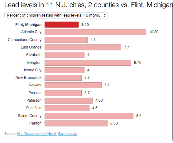Lead levels in New Jersey