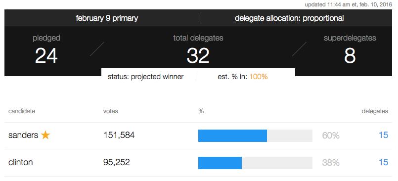 CNN delegate results