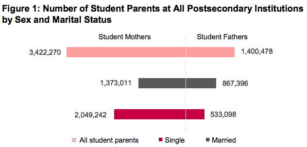 chart depicting student-parents by sex and marital status