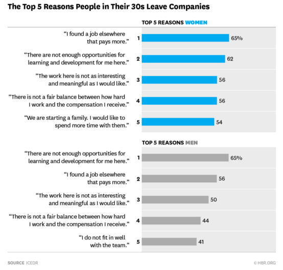 The Top 5 Reasons People in Their 30s Leave Companies