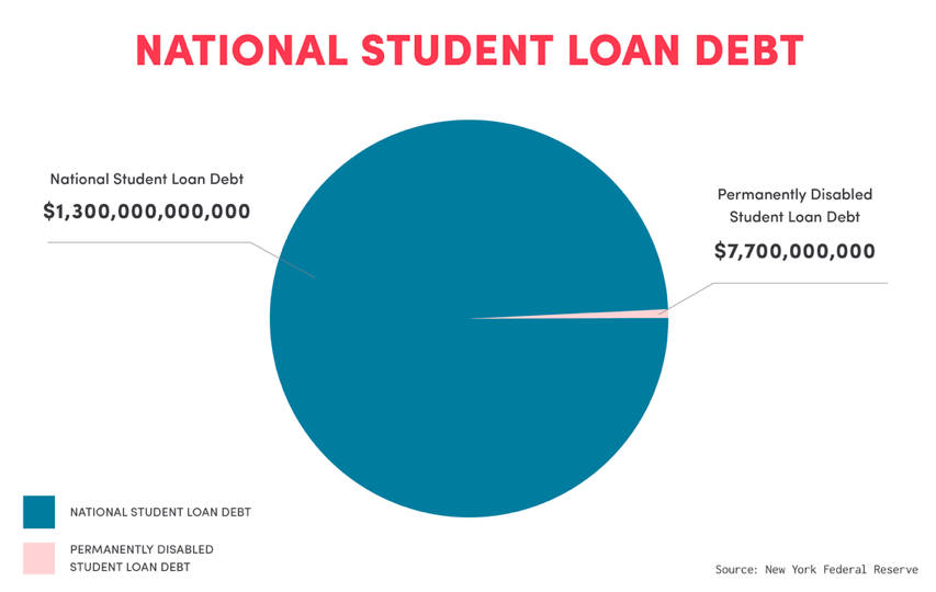sites default files military student loan benefits