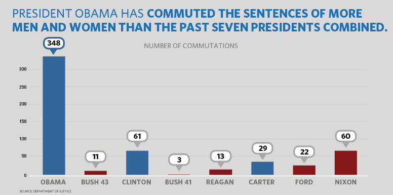 President Obama has given more commutations than the last seven presidents combined.