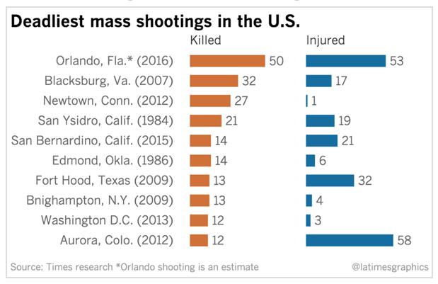 Deadliest mass shootings in the U.S.