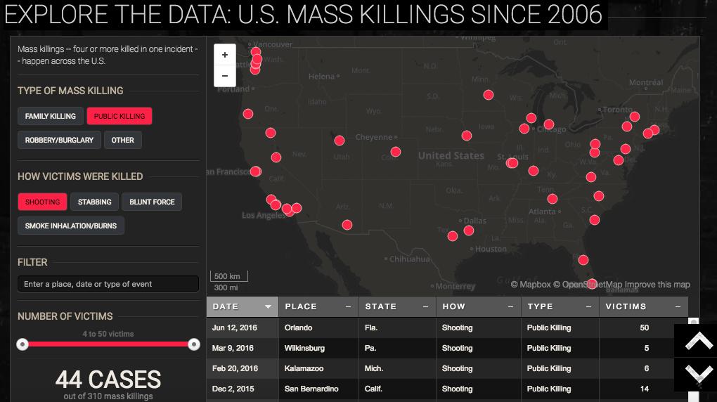 USA Today Mass Killing Index 2