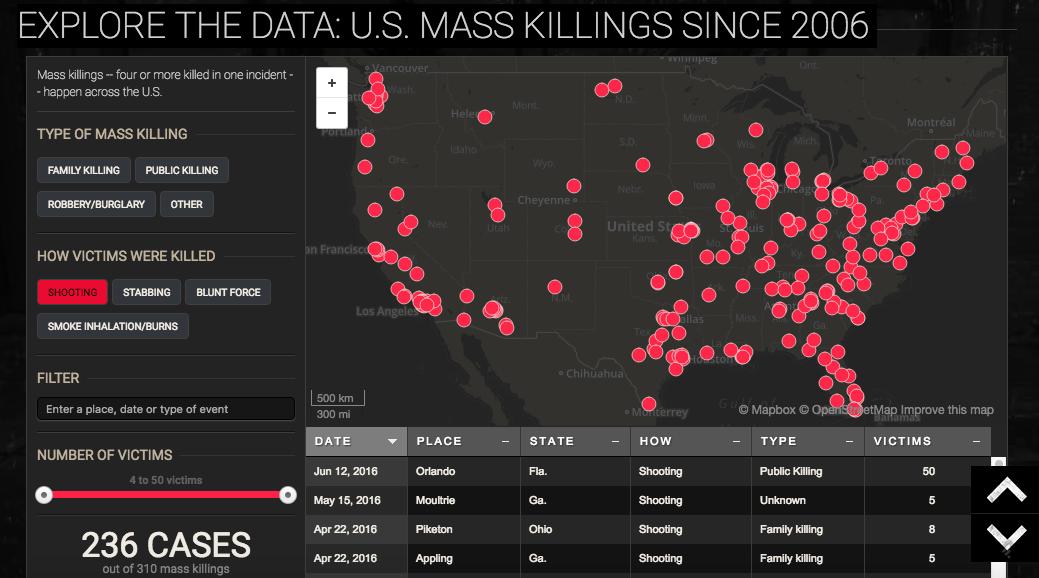 USA Today Mass Killing Index