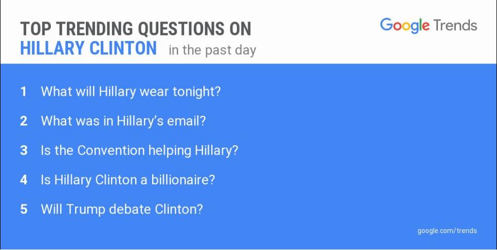 Google Trends Search Data