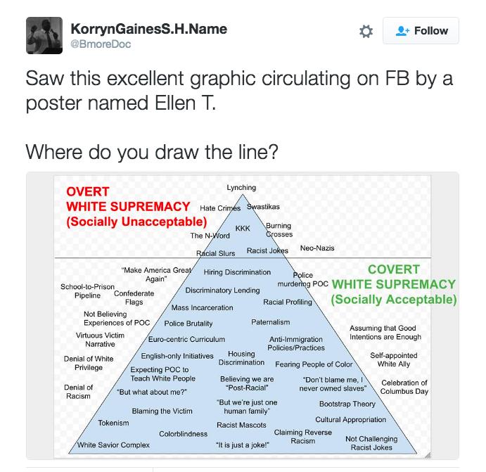 Racism chart.