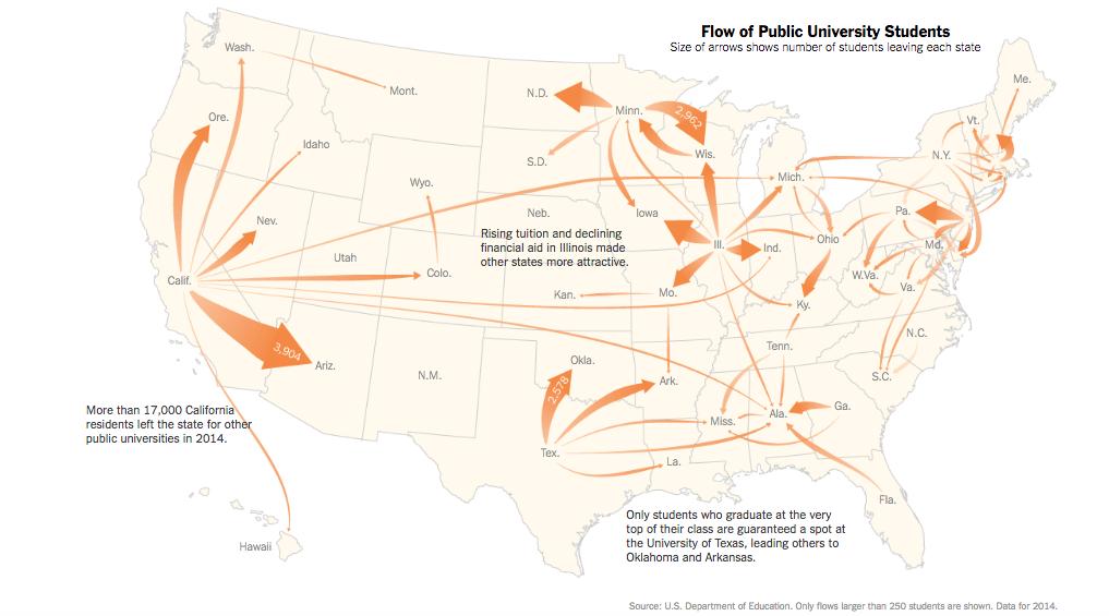 migration patterns college