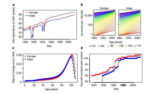 graphs aging