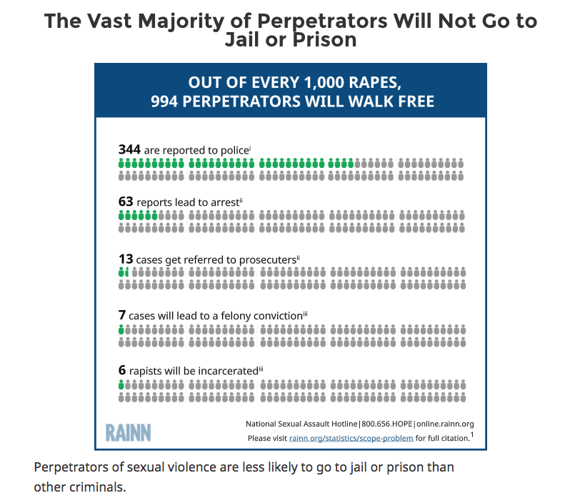 Chart shows how many people who commit sexual assault actually go to prison.