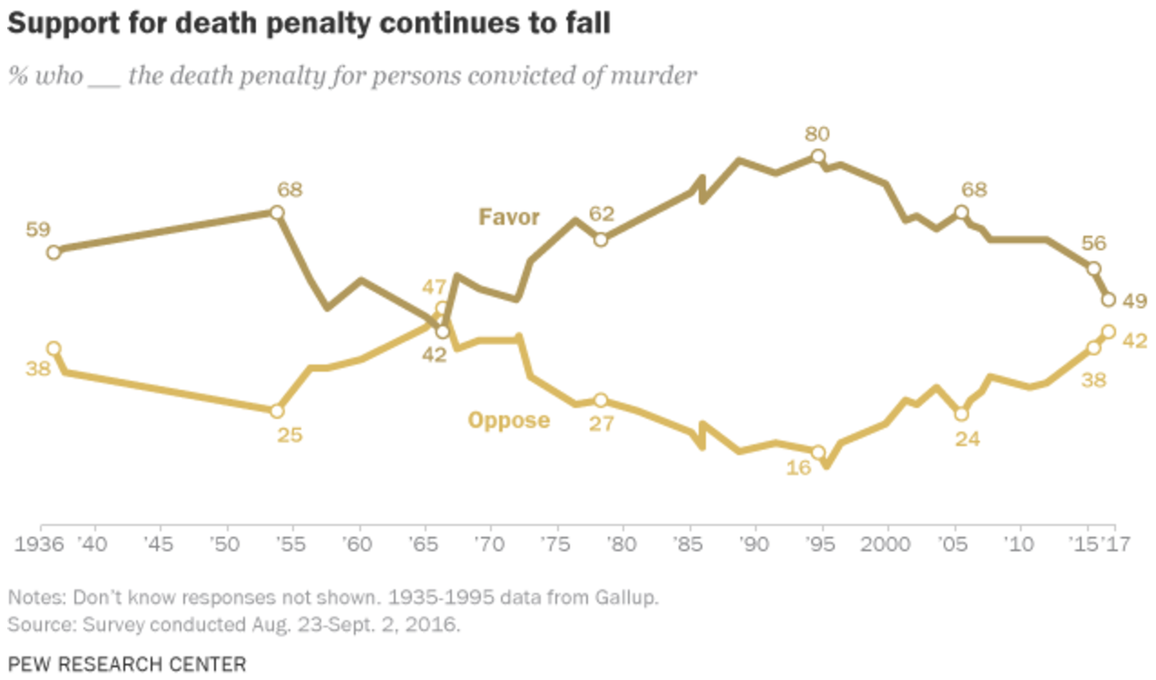Declining Support for the Death Penalty