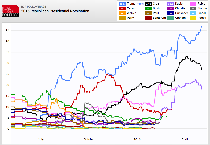 Real Clear Politics GOP Primary Polls