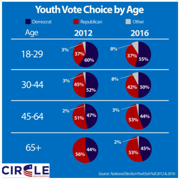 Summary of voting by age group.