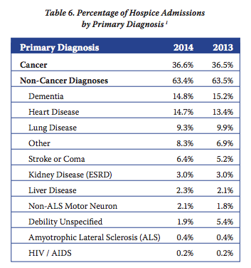 Hospice Care Statistics