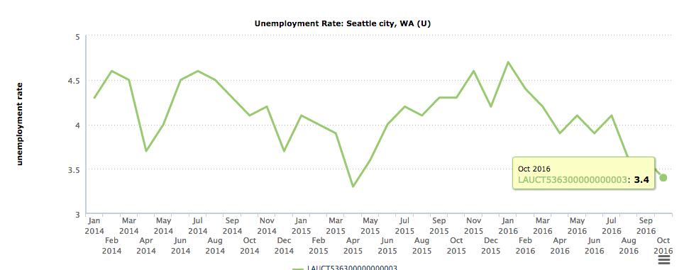 Seattle unemployment
