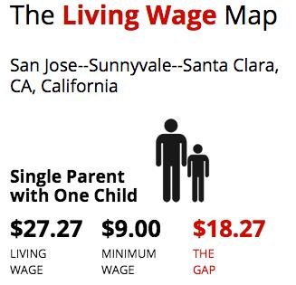 San Jose Wage Gap