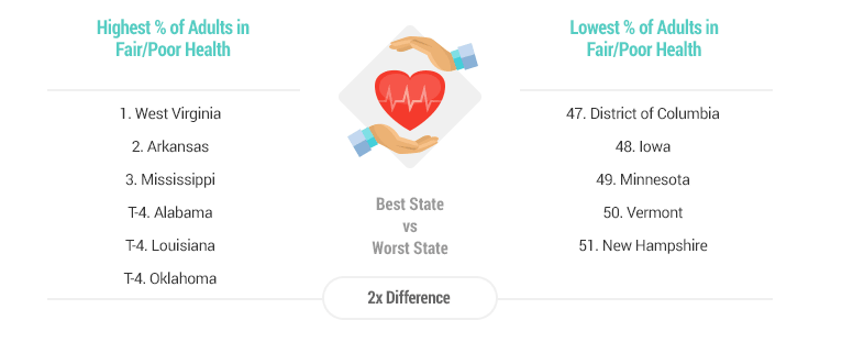 least healthy states