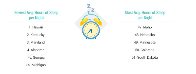 least sleep