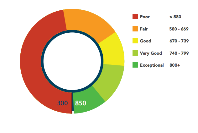 A chart of FICO scores.